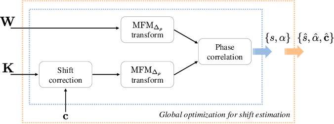Figure 1 for A Modified Fourier-Mellin Approach for Source Device Identification on Stabilized Videos