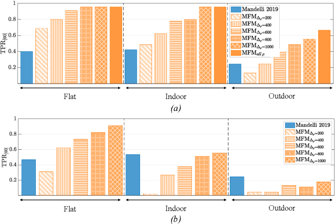 Figure 3 for A Modified Fourier-Mellin Approach for Source Device Identification on Stabilized Videos