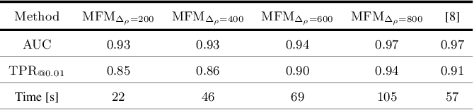 Figure 2 for A Modified Fourier-Mellin Approach for Source Device Identification on Stabilized Videos