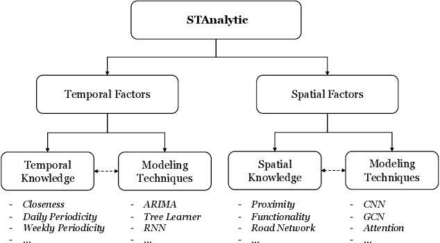 Figure 1 for Exploring the Generalizability of Spatio-Temporal Crowd Flow Prediction: Meta-Modeling and an Analytic Framework