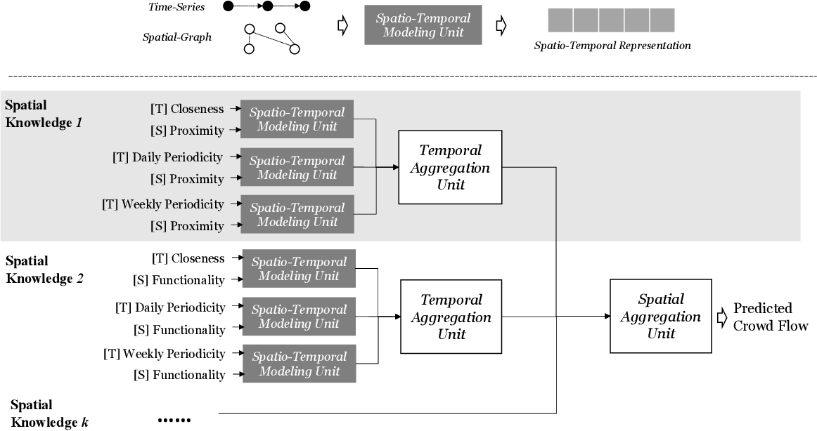 Figure 3 for Exploring the Generalizability of Spatio-Temporal Crowd Flow Prediction: Meta-Modeling and an Analytic Framework