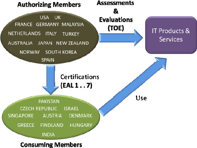 Finest Authorizing Member Of Common Criteria Certification