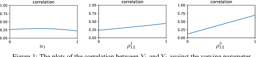 Figure 1 for Generative Learning of Heterogeneous Tail Dependence