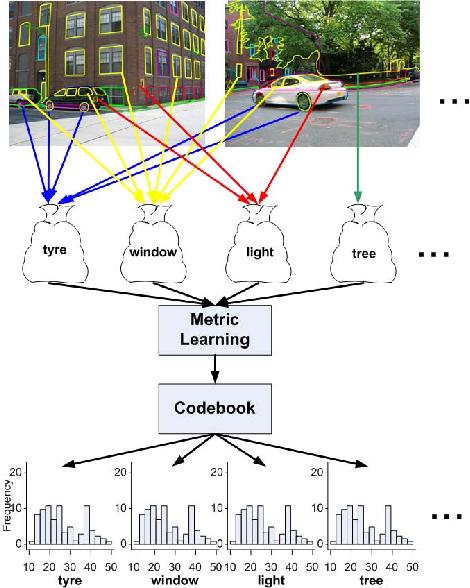 The Process Of Building Semantics Preserving Bag