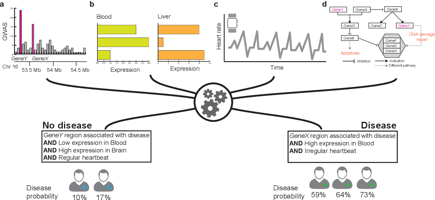 Figure 1 for Machine Learning for Integrating Data in Biology and Medicine: Principles, Practice, and Opportunities