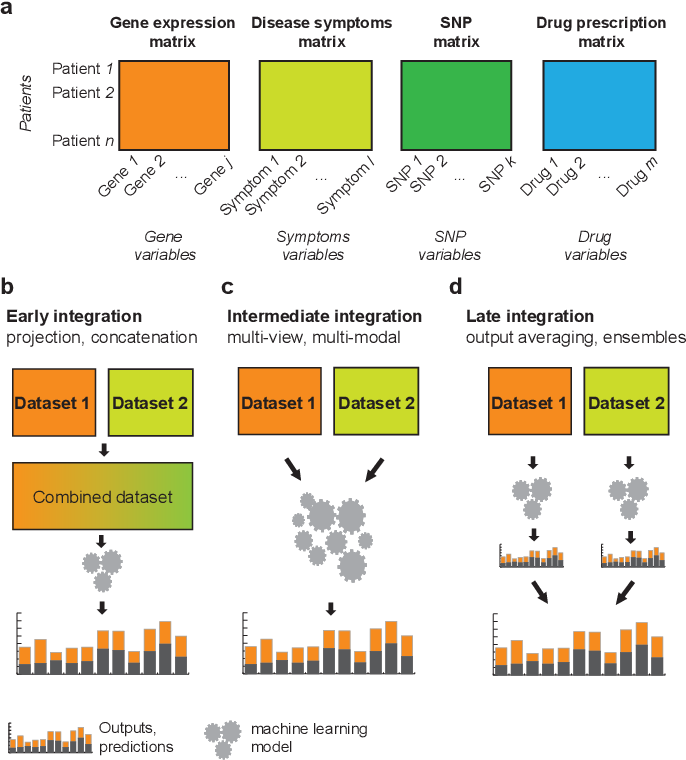 Figure 4 for Machine Learning for Integrating Data in Biology and Medicine: Principles, Practice, and Opportunities