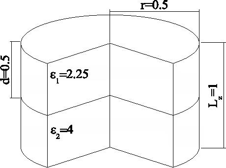 Fig. 1. The geometry of test case 1. Image shows one unit cell, which is periodically replicated in the z−direction.