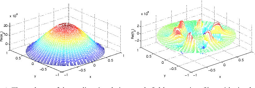 Fig. 4. The real part of the z−directional eigenmode field pattern in a fiber with circular air holes.
