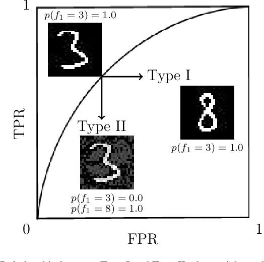 Figure 1 for Adversarial Attack Type I: Generating False Positives