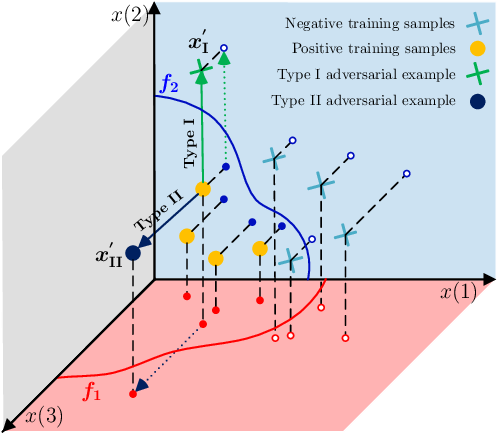 Figure 2 for Adversarial Attack Type I: Generating False Positives