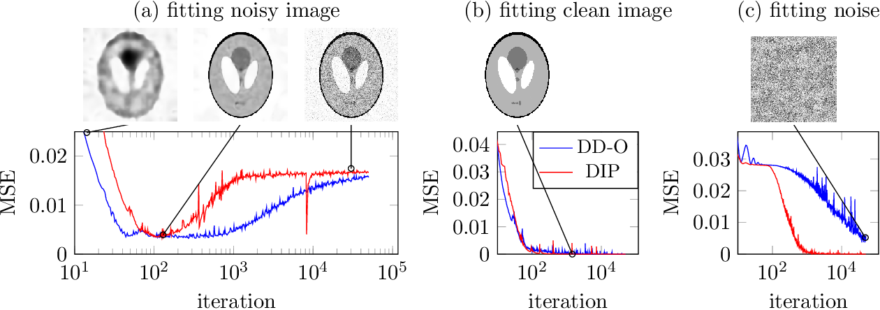Figure 1 for Denoising and Regularization via Exploiting the Structural Bias of Convolutional Generators