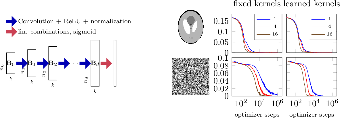 Figure 4 for Denoising and Regularization via Exploiting the Structural Bias of Convolutional Generators