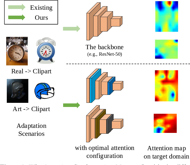 Figure 1 for On Evolving Attention Towards Domain Adaptation