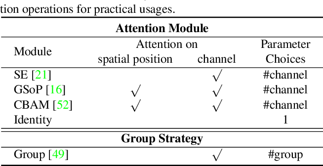 Figure 2 for On Evolving Attention Towards Domain Adaptation