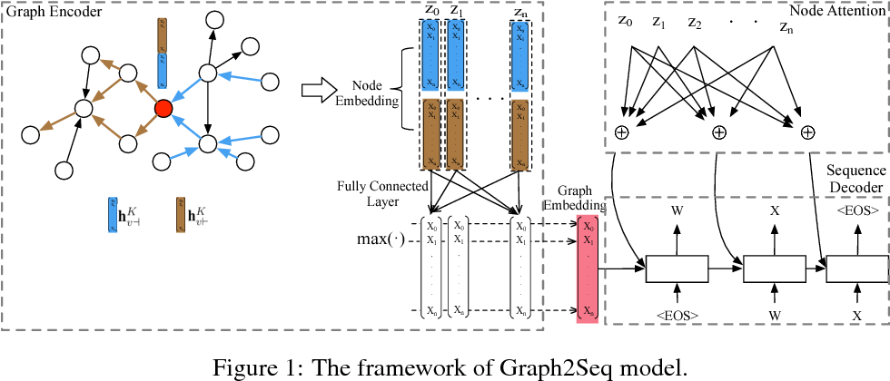 Figure 1 for Graph2Seq: Graph to Sequence Learning with Attention-based Neural Networks