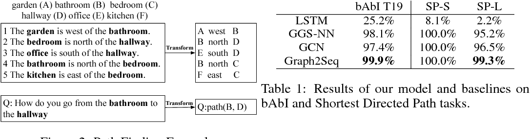 Figure 2 for Graph2Seq: Graph to Sequence Learning with Attention-based Neural Networks
