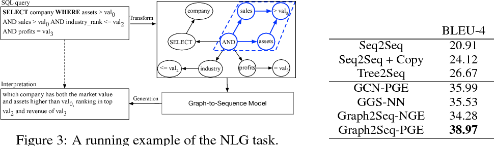 Figure 3 for Graph2Seq: Graph to Sequence Learning with Attention-based Neural Networks