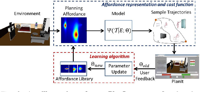 Figure 3 for PlanIt: A Crowdsourcing Approach for Learning to Plan Paths from Large Scale Preference Feedback