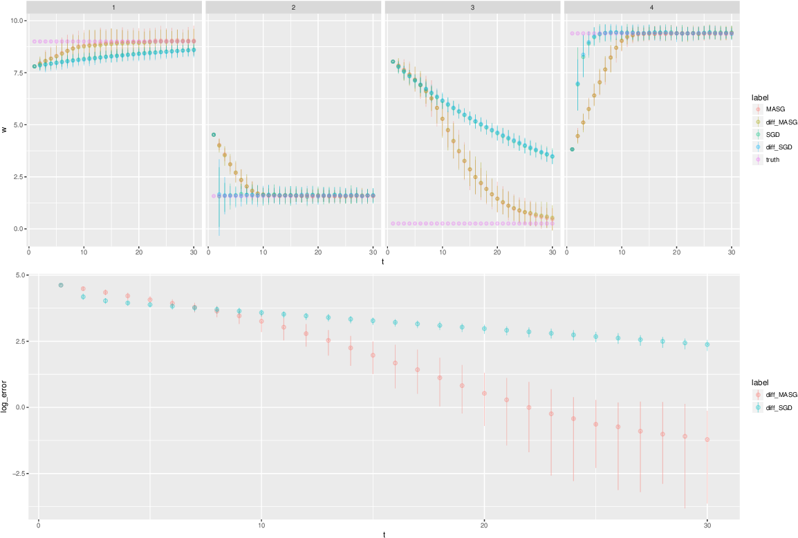 Figure 1 for Statistical Inference for the Population Landscape via Moment Adjusted Stochastic Gradients