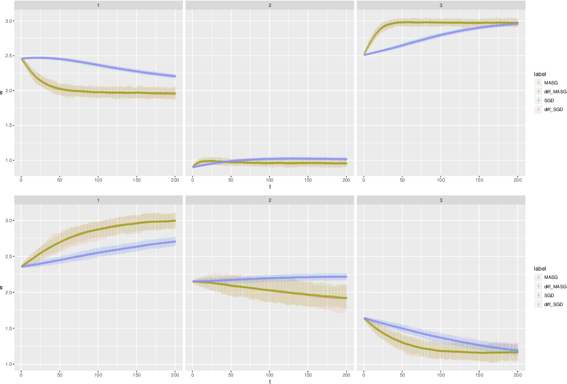 Figure 3 for Statistical Inference for the Population Landscape via Moment Adjusted Stochastic Gradients