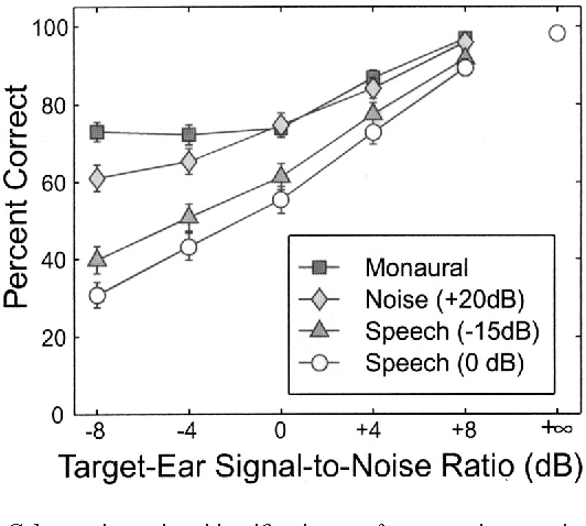Figure 2 From Within Ear And Across Ear Interference In A Cocktail