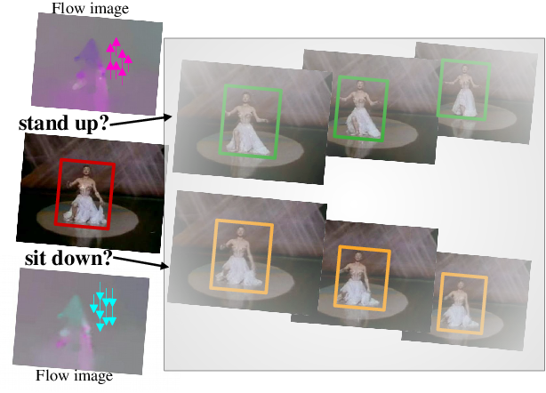 Figure 1 for Dance with Flow: Two-in-One Stream Action Detection