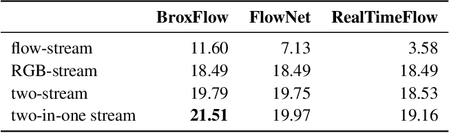 Figure 4 for Dance with Flow: Two-in-One Stream Action Detection