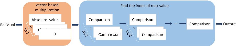 Figure 3 for Real-time FPGA Design for OMP Targeting 8K Image Reconstruction