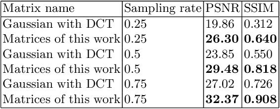 Figure 2 for Real-time FPGA Design for OMP Targeting 8K Image Reconstruction