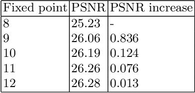 Figure 4 for Real-time FPGA Design for OMP Targeting 8K Image Reconstruction
