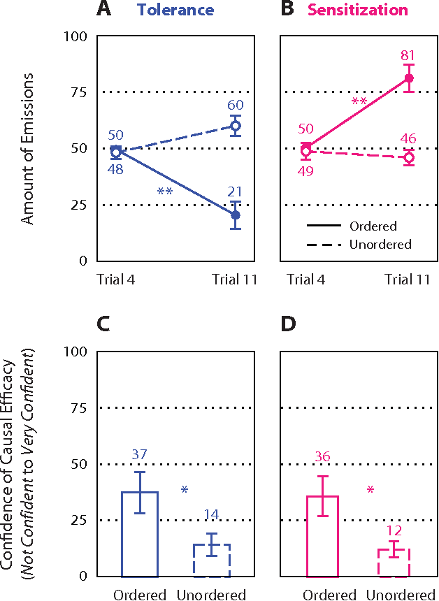 Figure 3. Prediction and causal efficacy judgments for Experi-