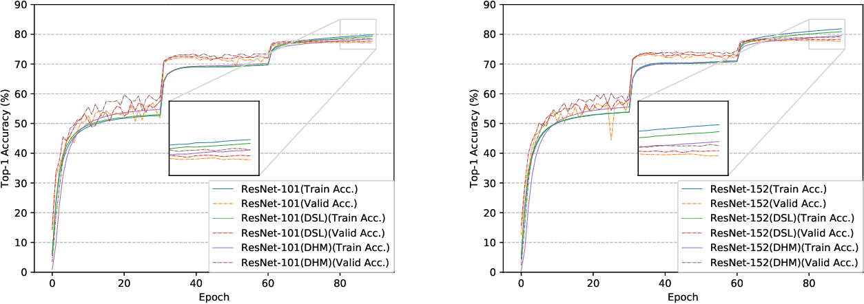 Figure 4 for Dynamic Hierarchical Mimicking Towards Consistent Optimization Objectives