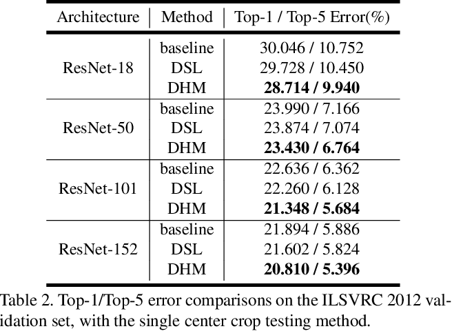 Figure 3 for Dynamic Hierarchical Mimicking Towards Consistent Optimization Objectives