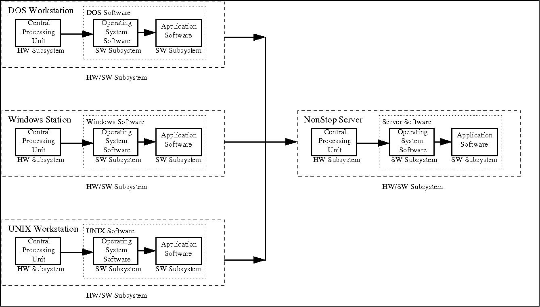 Block Diagram for Gateway Server System