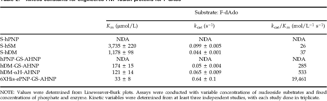 Table 2. Kinetic constants for engineered PNP fusion proteins for F-dAdo