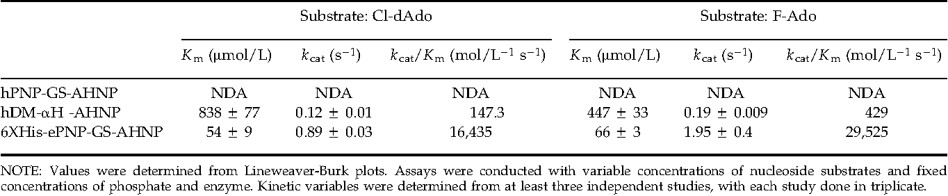 Table 3. Comparison of kinetic constants for adenosine-based prodrugs of hPNP-GS-AHNP, hDM-AH-AHNP, and 6XHis-ePNP-GS-AHNP