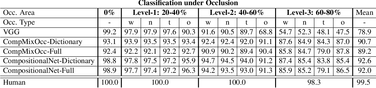 Figure 2 for Localizing Occluders with Compositional Convolutional Networks