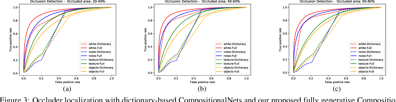 Figure 4 for Localizing Occluders with Compositional Convolutional Networks
