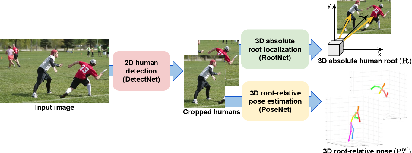 Figure 2 for Camera Distance-aware Top-down Approach for 3D Multi-person Pose Estimation from a Single RGB Image