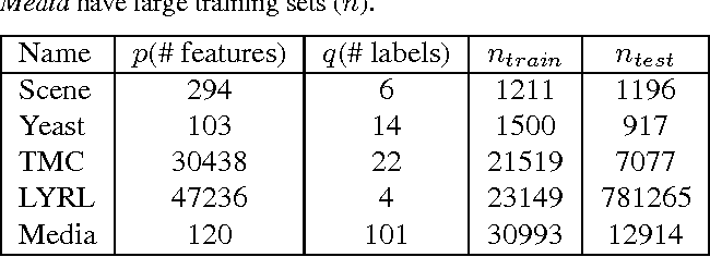 Figure 3 for Counterfactual Risk Minimization: Learning from Logged Bandit Feedback