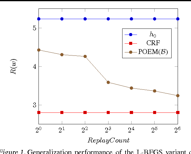 Figure 2 for Counterfactual Risk Minimization: Learning from Logged Bandit Feedback