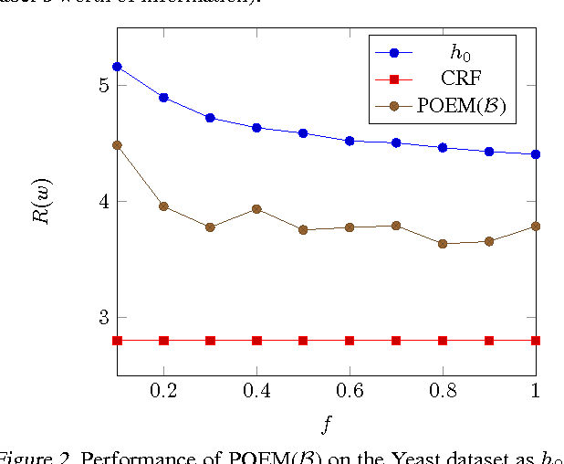Figure 4 for Counterfactual Risk Minimization: Learning from Logged Bandit Feedback
