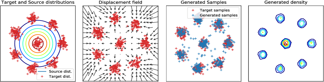 Figure 1 for Large-Scale Optimal Transport and Mapping Estimation