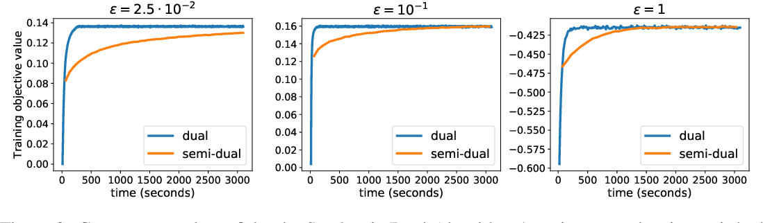 Figure 3 for Large-Scale Optimal Transport and Mapping Estimation