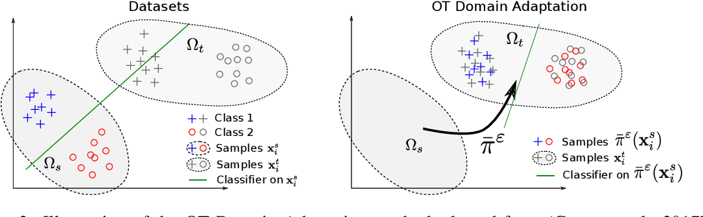 Figure 4 for Large-Scale Optimal Transport and Mapping Estimation