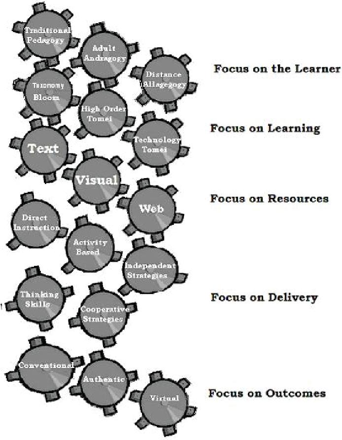 Figure 1 From Instructional System Design Isd Semantic Scholar