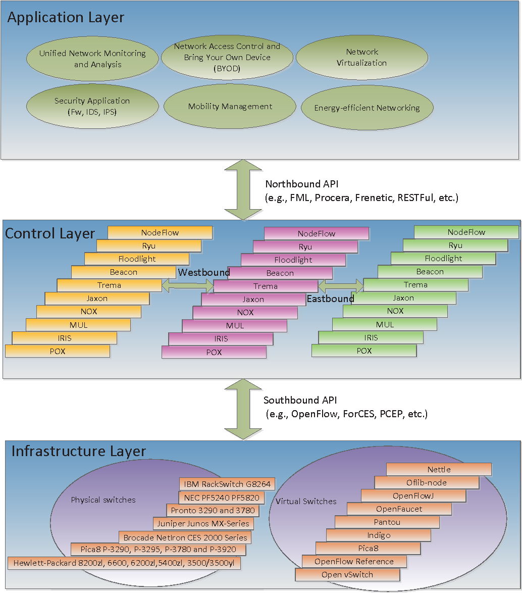Figure 2 from Software-Defined Networking (SDN) and Distributed