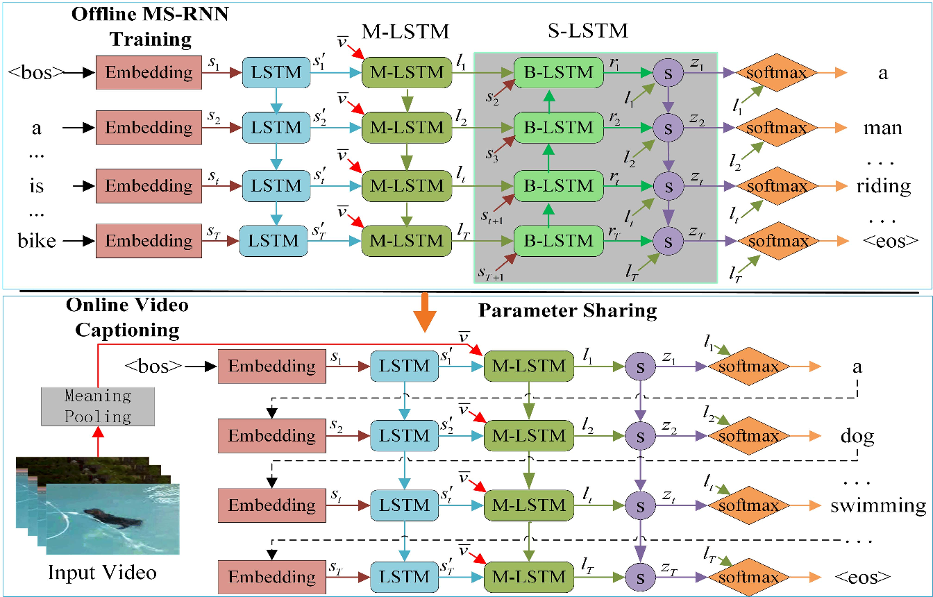 Figure 2 for From Deterministic to Generative: Multi-Modal Stochastic RNNs for Video Captioning