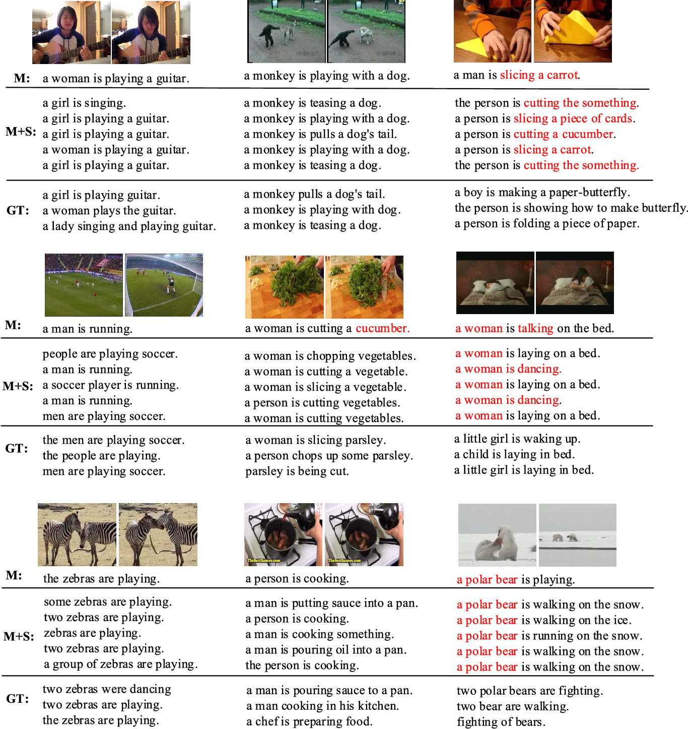 Figure 4 for From Deterministic to Generative: Multi-Modal Stochastic RNNs for Video Captioning