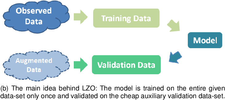 Figure 1 for Leave Zero Out: Towards a No-Cross-Validation Approach for Model Selection